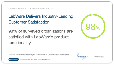 98% Customer Satisfication - LabWare SaaS LIMS